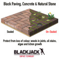 Why Seal Block Paving, Concrete and Natural Stone