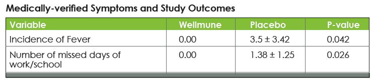 wellmune-cold-flu-study.png