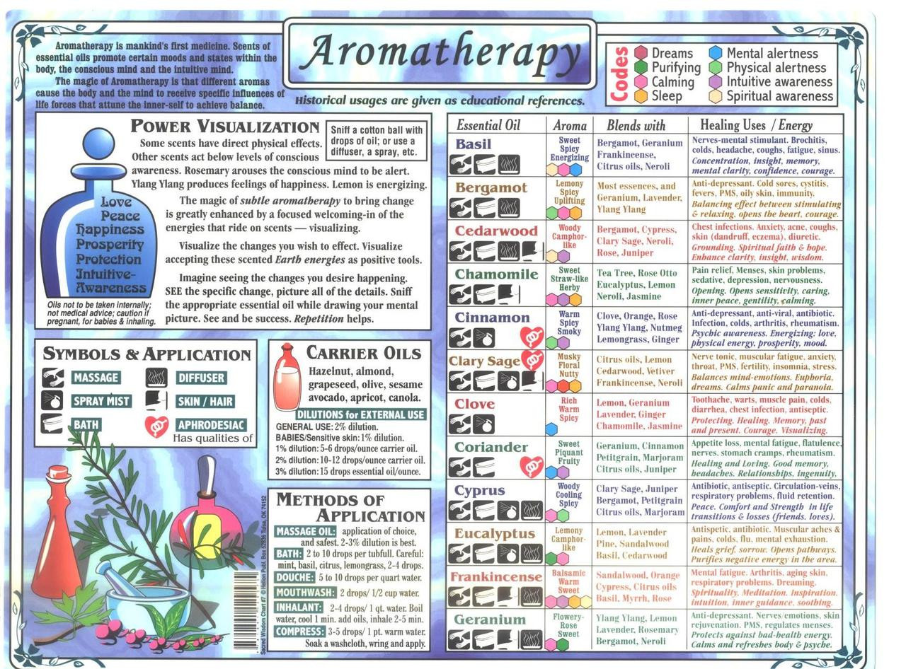 Chakra chart rainbow laminated 85 x11 bodytools full color double sided aromatherapy chart it comes the size of a sheet of paper nvjuhfo Images