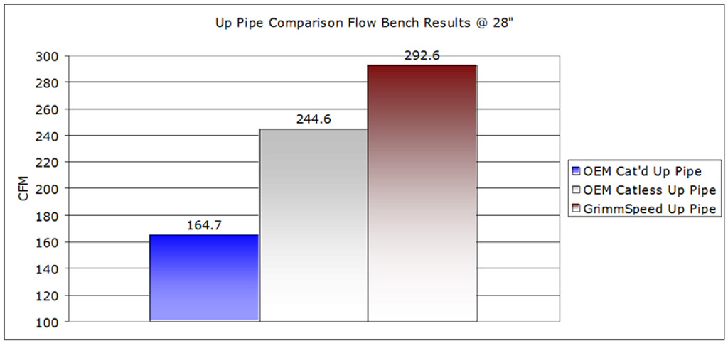 Flow Bench Test Results - GrimmSpeed vs. OEM Cat'd vs. OEM Catless