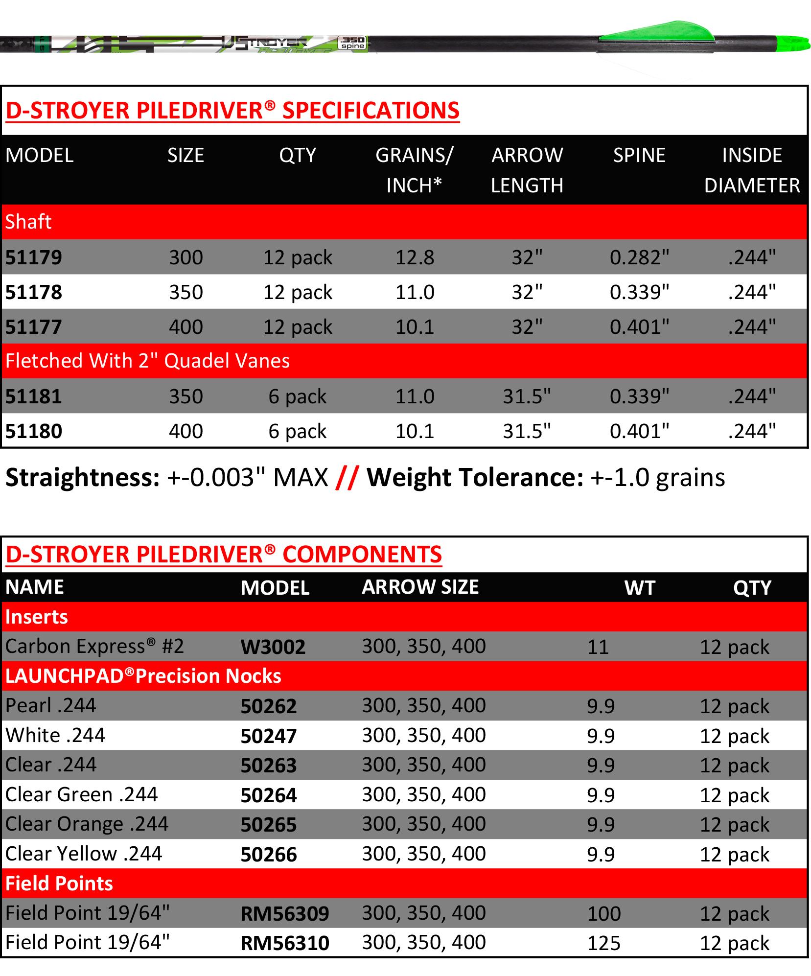 cx d-stroyer piledriver chart