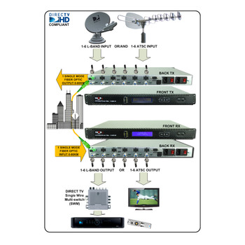 CWDM Optical Transmitter for 6 L-Band RF channels over single fiber for MDU
