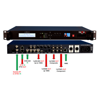Integrated Receiver Decoder for DVB-S2, ASI, or IP