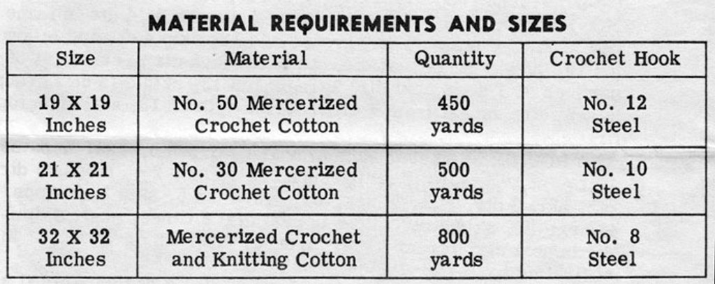 Thread Requirements for Crochet TV Cover