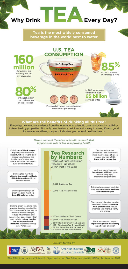 Infographic: Why Drink Tea Every Day