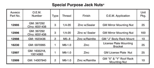 Special Purpose Jack Nut Size & Application Chart