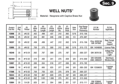 Well Nut Size Charts Part 1