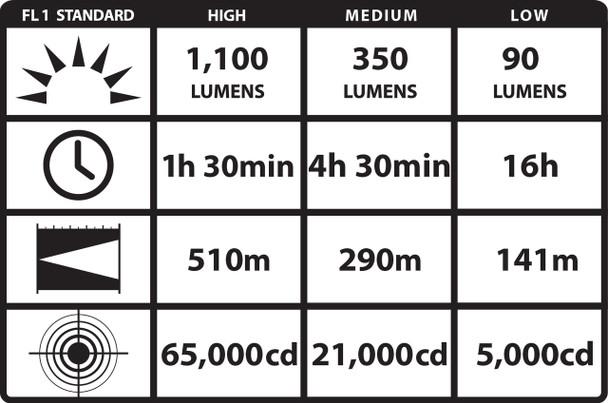 UltraStinger LED