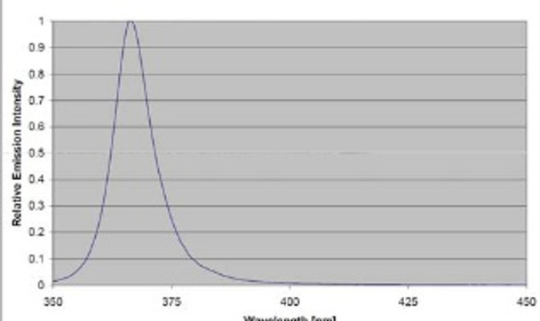 LED Spectra Data for the BMAG-365.