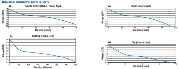 AA UV charts