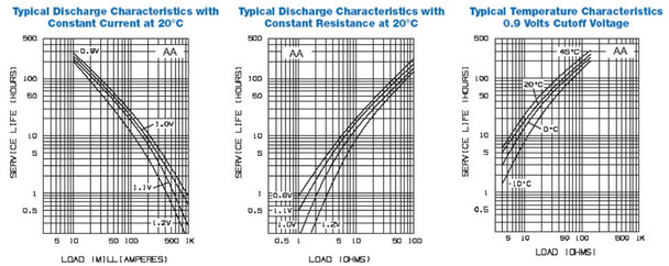 Discharge voltage charts of the double AA