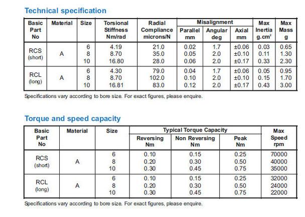 Reli-A-Flex Shaft Coupling Technical Data
