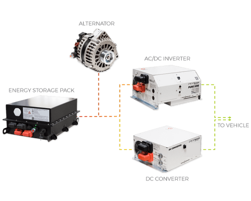 Complete lithium ion power system