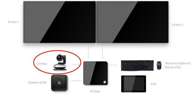 Logitech PTZ Pro Camera for Zoom Room
