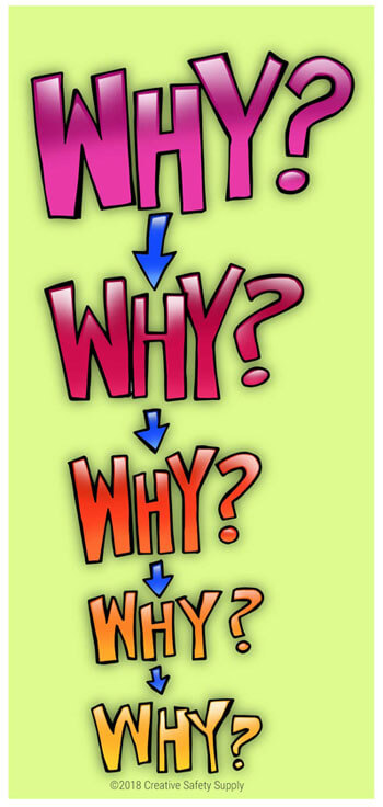 Understanding The Five Whys Creative Safety Supply