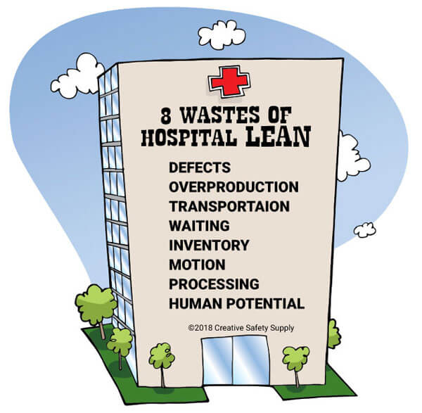 8 Wastes of Hospital Lean