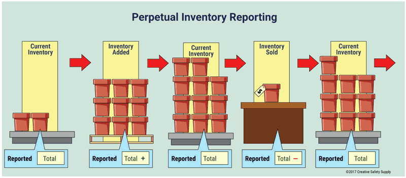 Perpetual Inventory Reporting