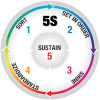 5S Sustain Vinyl Floor Sign - Color