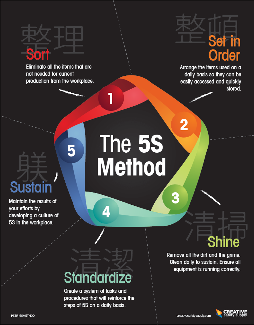 The 5s Method Poster Creative Safety Supply