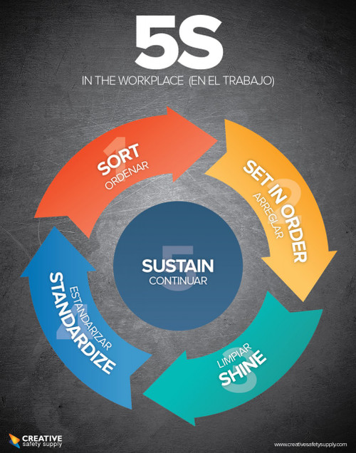 5S in the Workplace Poster in English AND Spanish