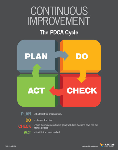 Continuous Improvement Poster - The PDCA Cycle Dark