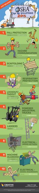 OSHA Top 10 Safety Violations Poster