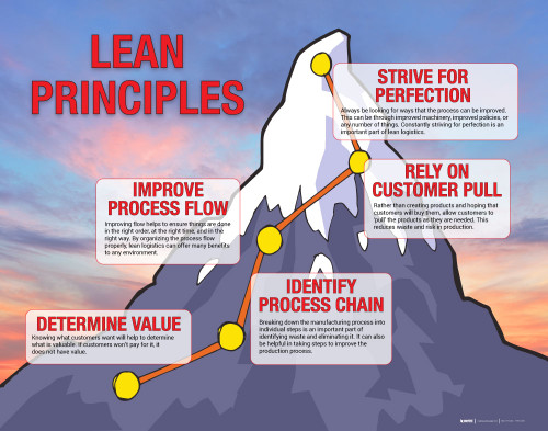 Lean Principles Poster Creative Safety Supply