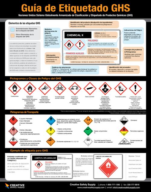 GHS Labeling Poster - Spanish translation