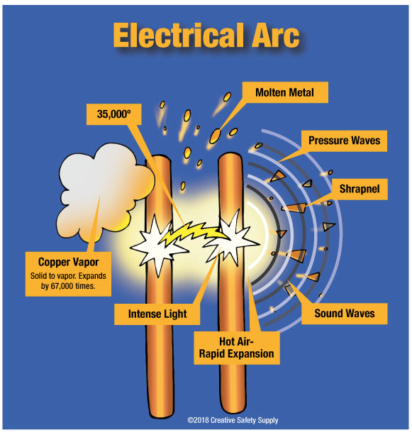 Diagram of electric arc temperatures