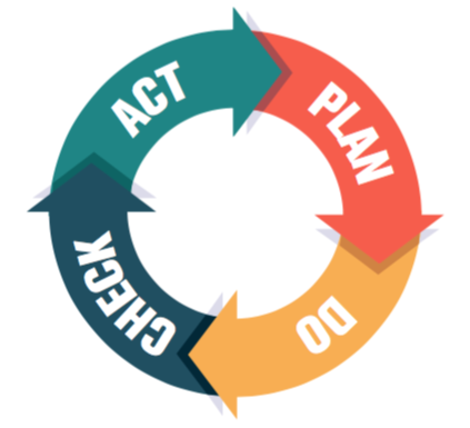 pdca plan do check act cycle