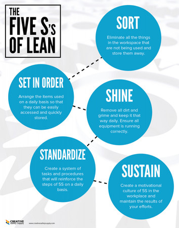 Light Five S S Of Lean Poster Creative Safety Supply