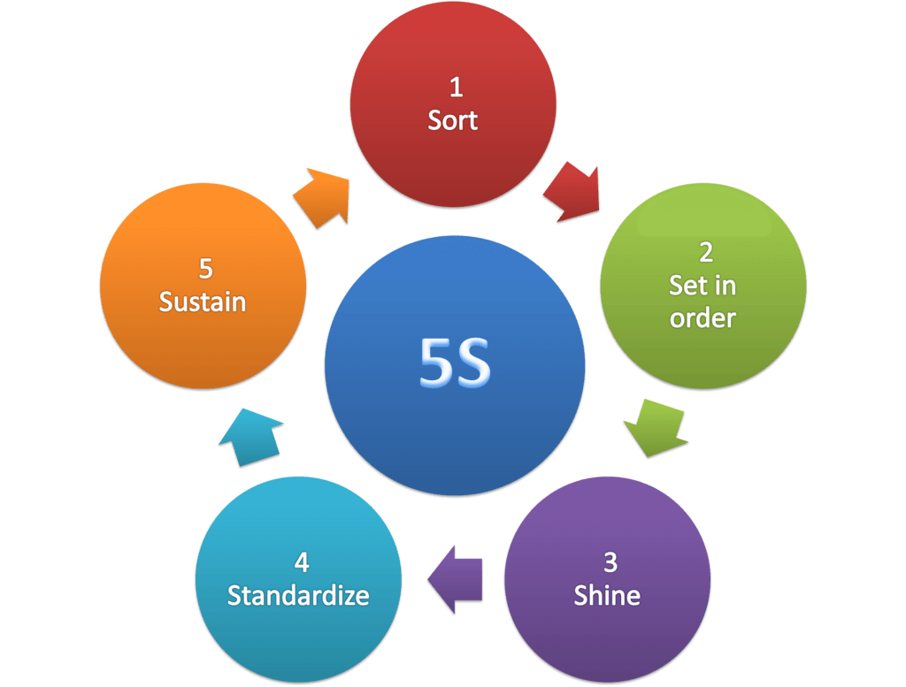 5S Methodology diagram