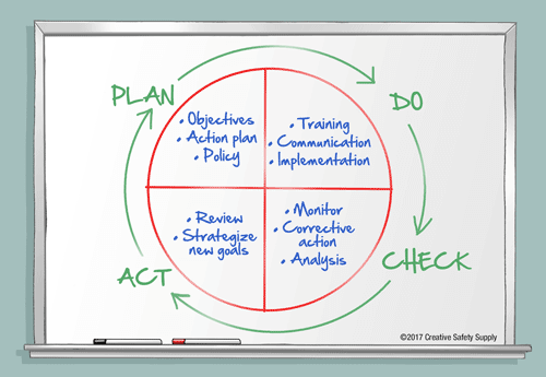 Continuous Improvement (A Kaizen Model) | Creative Safety Supply