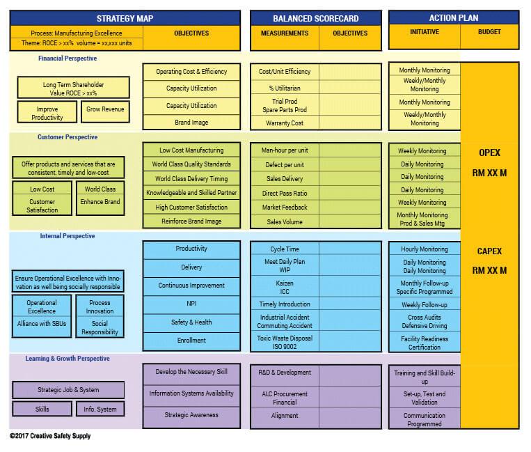operational scorecard template - how can a balanced scorecard help your facility