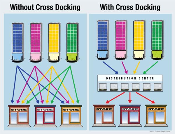 cross docking logistics