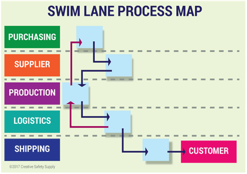 Process Mapping Swim Lane