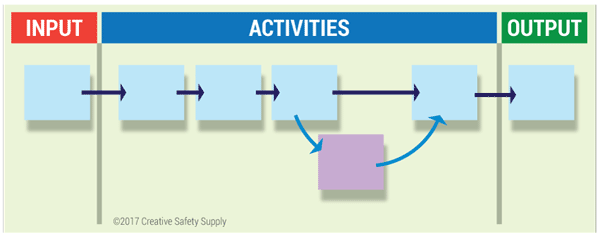 introduction to process mapping creative safety supply