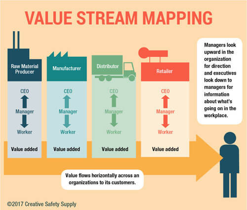 Value Stream Mapping Diagram Trend Definition Success Important