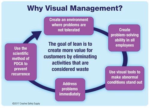 Visual Management
