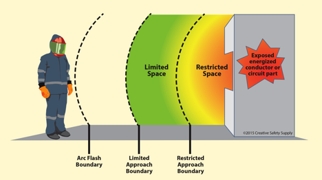 Arc Flash Boundaries