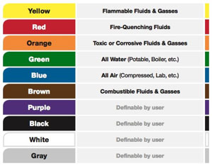 Pipe Color Codes - ANSI/ASME A13 1 | Creative Safety Supply