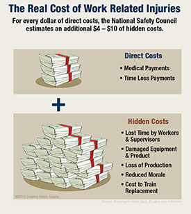 The Real Cost of Work Related Injuries