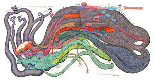 History of Science Fiction Chronological Diagram Map, Full Color, Very Detailed