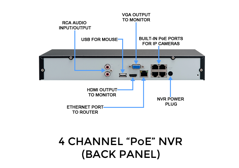 4 Channel Network Video Recorder with Built In Power Over Ethernet Ports, Dual Core CPU, HDMI Audio & Video Output