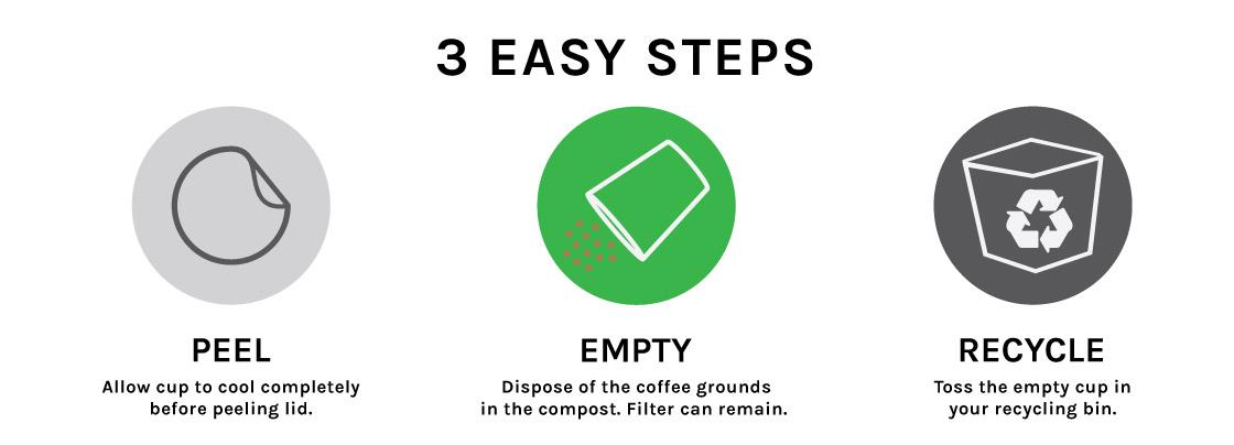 recyclablekcup-3steps.jpg