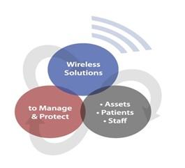 Wireless Solutions Breakdown