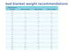 Weighted blanket recommended weights chart based on body weight