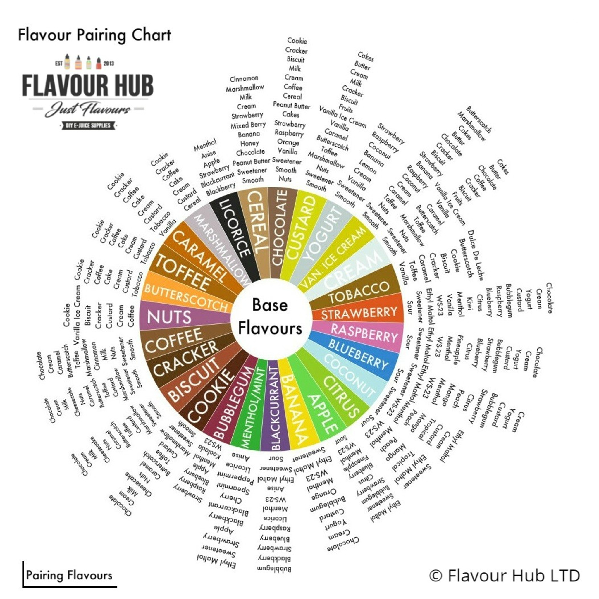 Flavour Pairing Chart