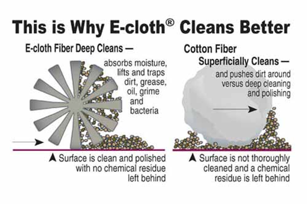 Why E-cloth Cleans Better