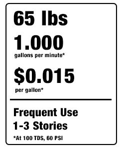 waterfedcarts-statstf.png